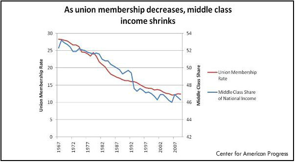 unions  middle class income