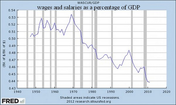 Wages-And-Salaries-As-A-Percentage-Of-GDP