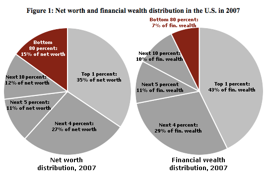 wealth held by sectors of the economy
