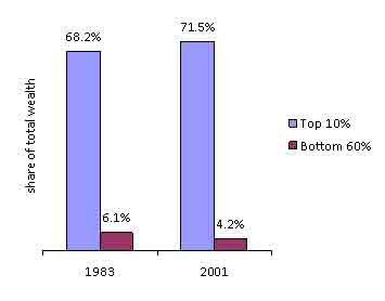 wealth share top 10 vs bottom 60