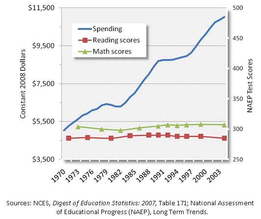 education spend vs test