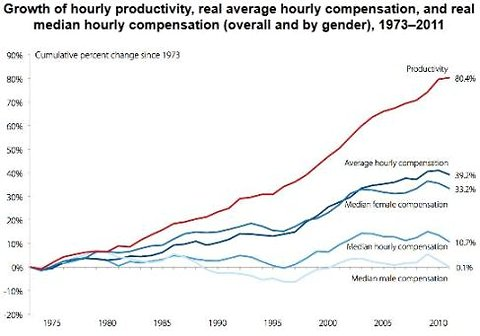 real average hourly compensation