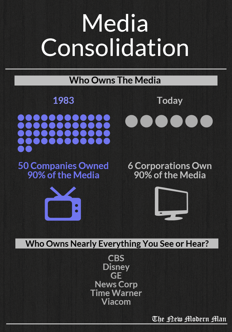 Media Consolidation Monopoly
