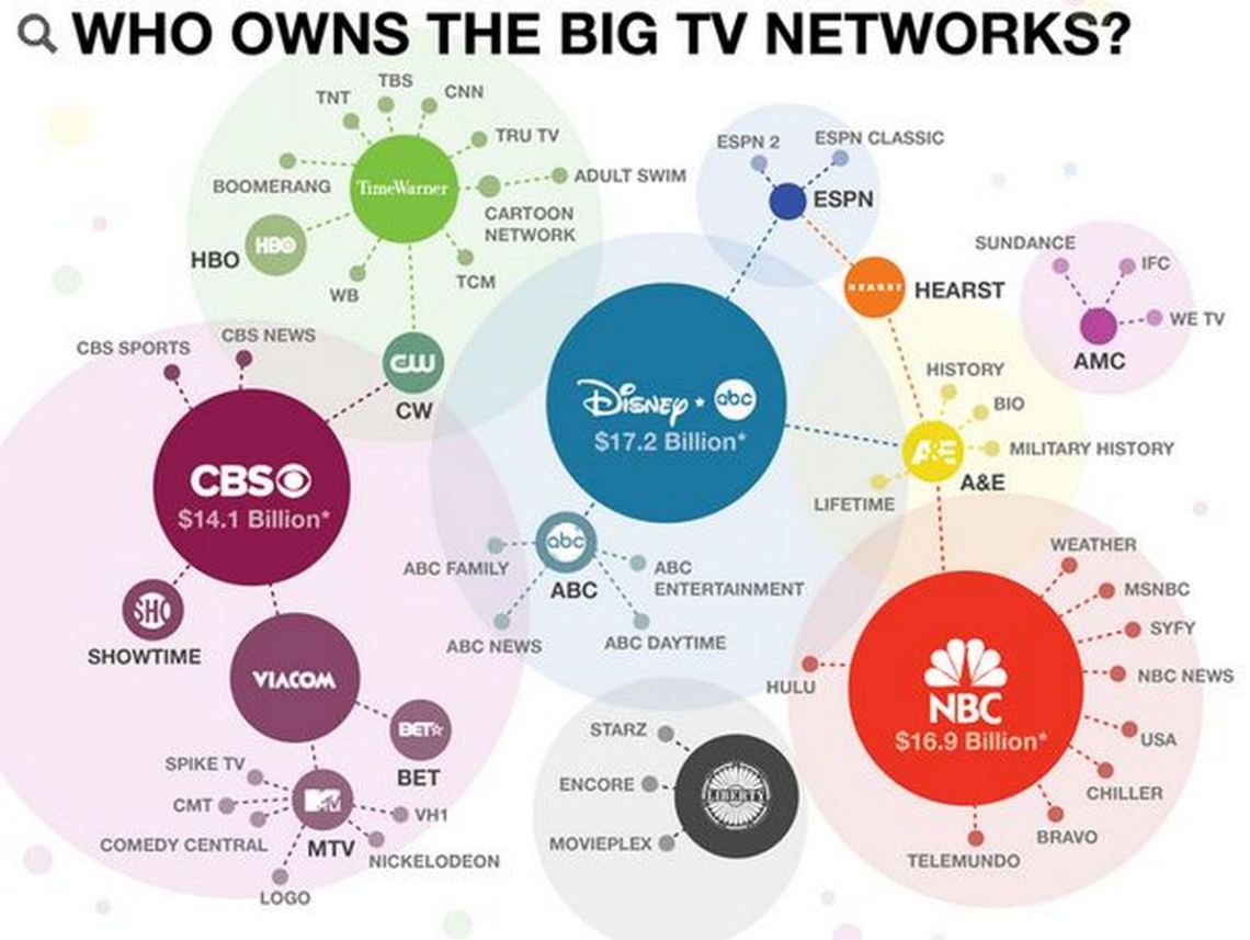 media TV networks CBS Disney NBC news concentration corporations